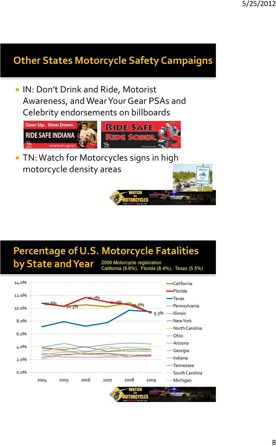 Motorcycle Fatalities by State and Year 2009 Motorcycle registration California (9.6%), Florida (8.4%), Texas (5.5%) 14.0% 12.0% 10.0% 8.0% 6.0% 4.