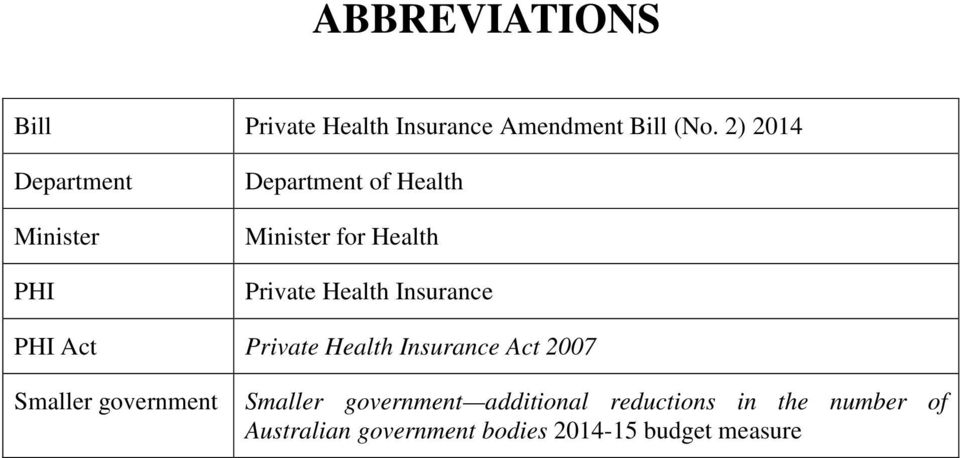 Health Insurance PHI Act Private Health Insurance Act 2007 Smaller government