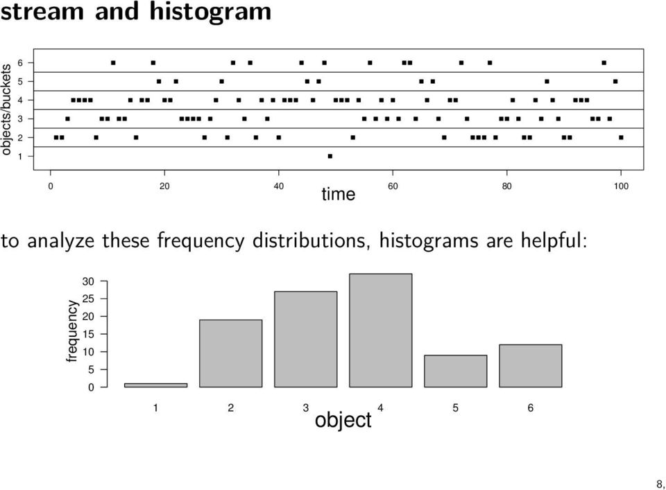analyze these distributions, histograms