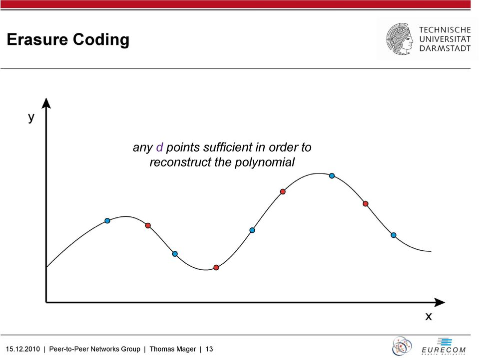 reconstruct the polynomial 15.12.