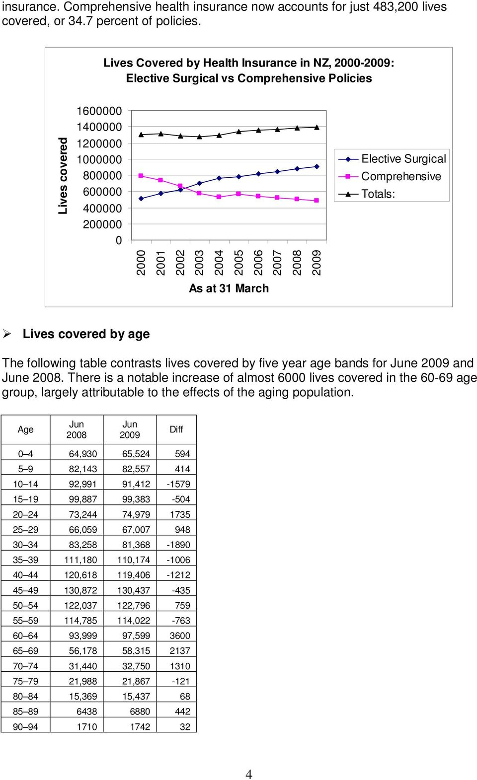 2008 2009 Lives covered Elective Surgical Comprehensive Totals: As at 31 March Lives covered by age The following table contrasts lives covered by five year age bands for June 2009 and June 2008.