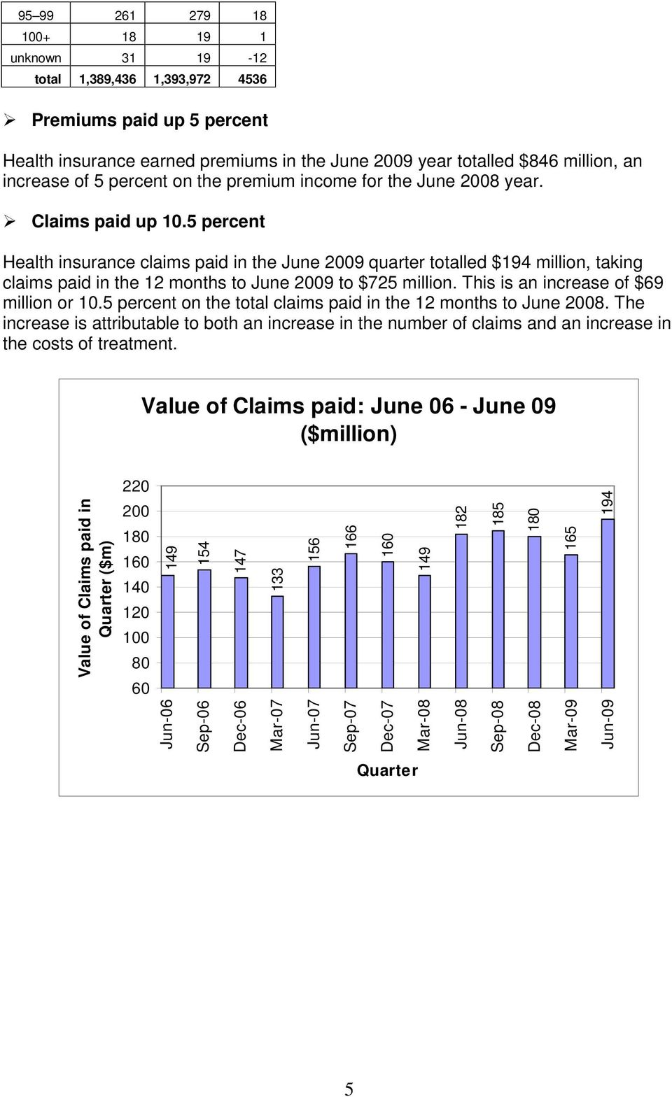 5 percent Health insurance claims paid in the June 2009 quarter totalled $194 million, taking claims paid in the 12 months to June 2009 to $725 million. This is an increase of $69 million or 10.