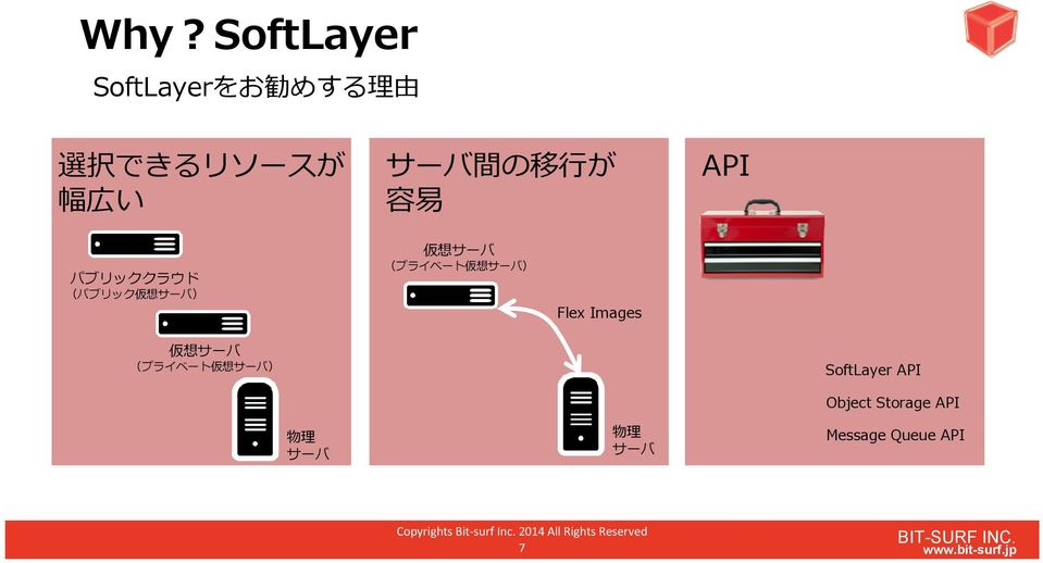 Images SoftLayer API