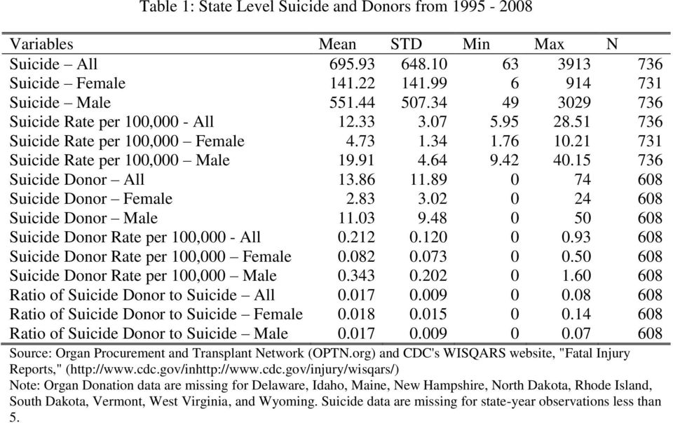 15 736 Suicide Donor All 13.86 11.89 0 74 608 Suicide Donor Female 2.83 3.02 0 24 608 Suicide Donor Male 11.03 9.48 0 50 608 Suicide Donor Rate per 100,000 - All 0.212 0.120 0 0.