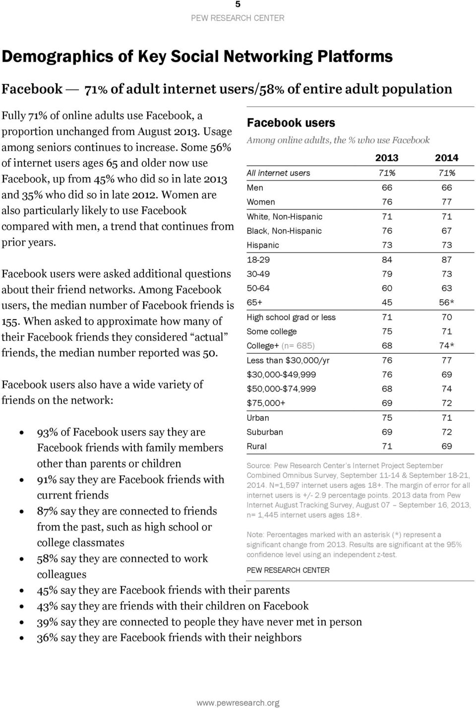 Women are also particularly likely to use Facebook compared with men, a trend that continues from prior years. Facebook users were asked additional questions about their friend networks.