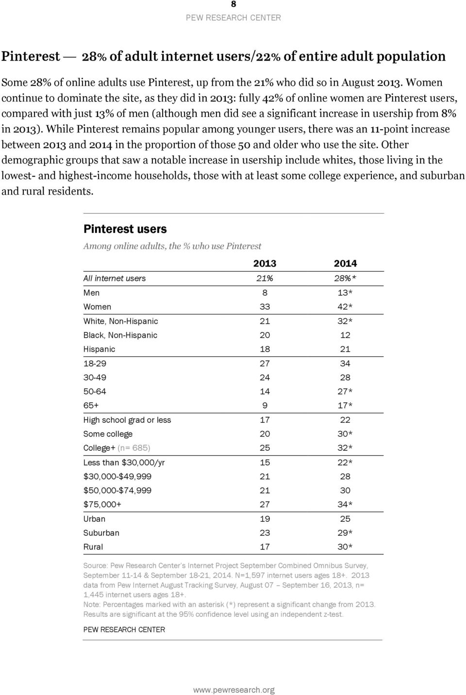 in 2013). While Pinterest remains popular among younger users, there was an 11-point increase between 2013 and 2014 in the proportion of those 50 and older who use the site.
