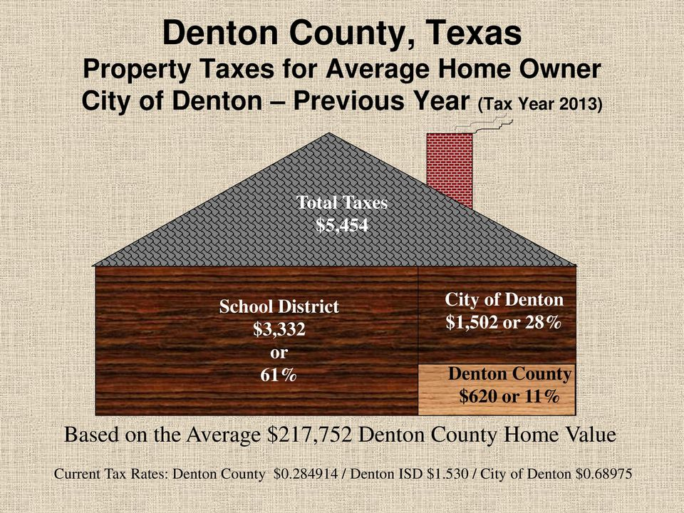 Denton County $620 or 11% Based on the Average $217,752 Denton County Home Value