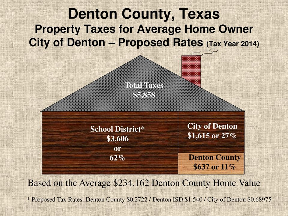 Denton County $637 or 11% Based on the Average $234,162 Denton County Home Value *
