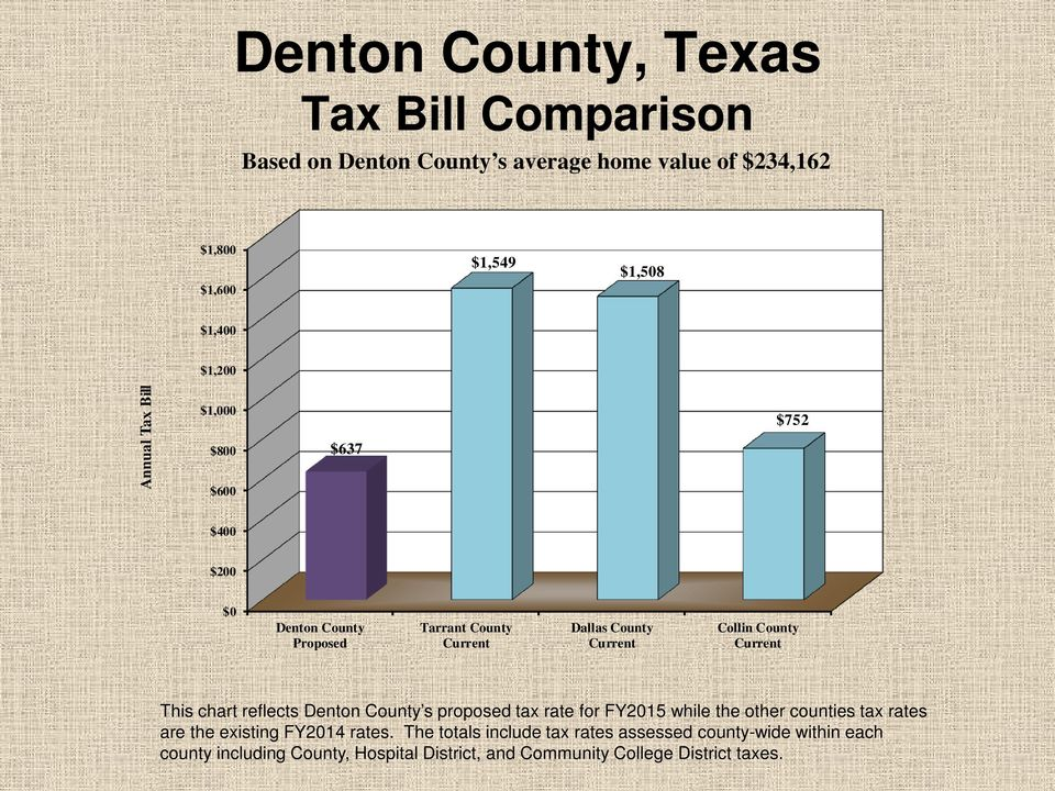 chart reflects Denton County s proposed tax rate for FY2015 while the other counties tax rates are the existing FY2014 rates.