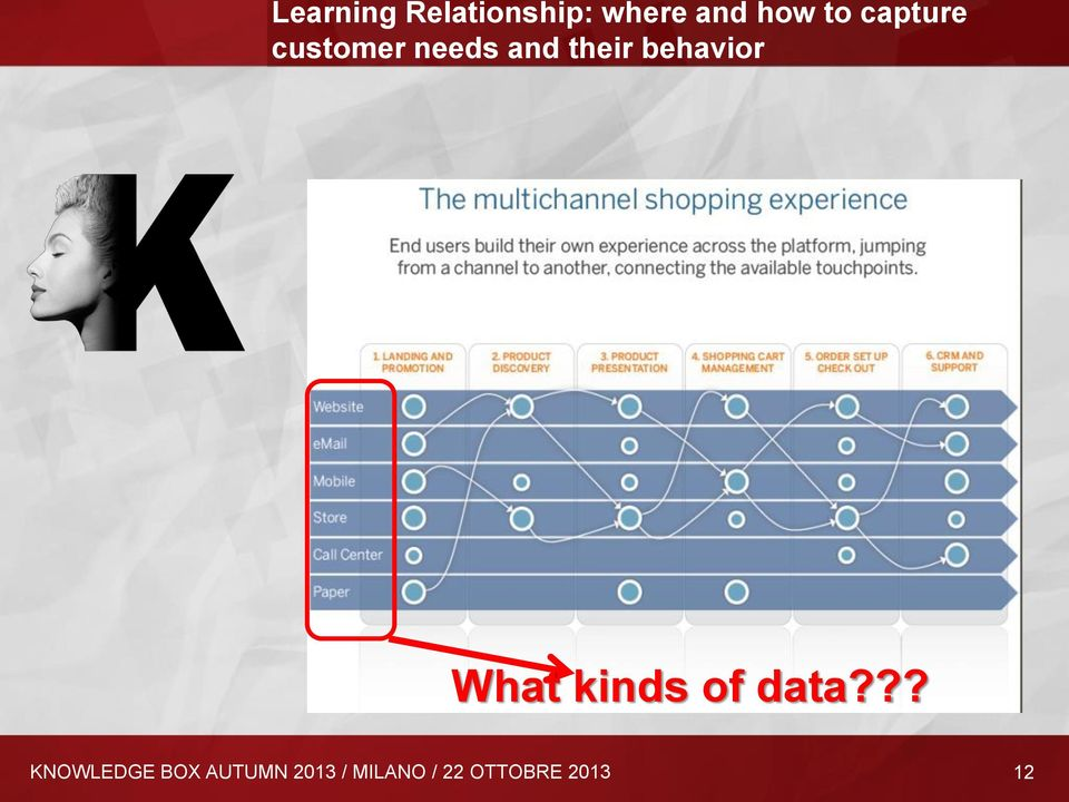 behavior What kinds of data?