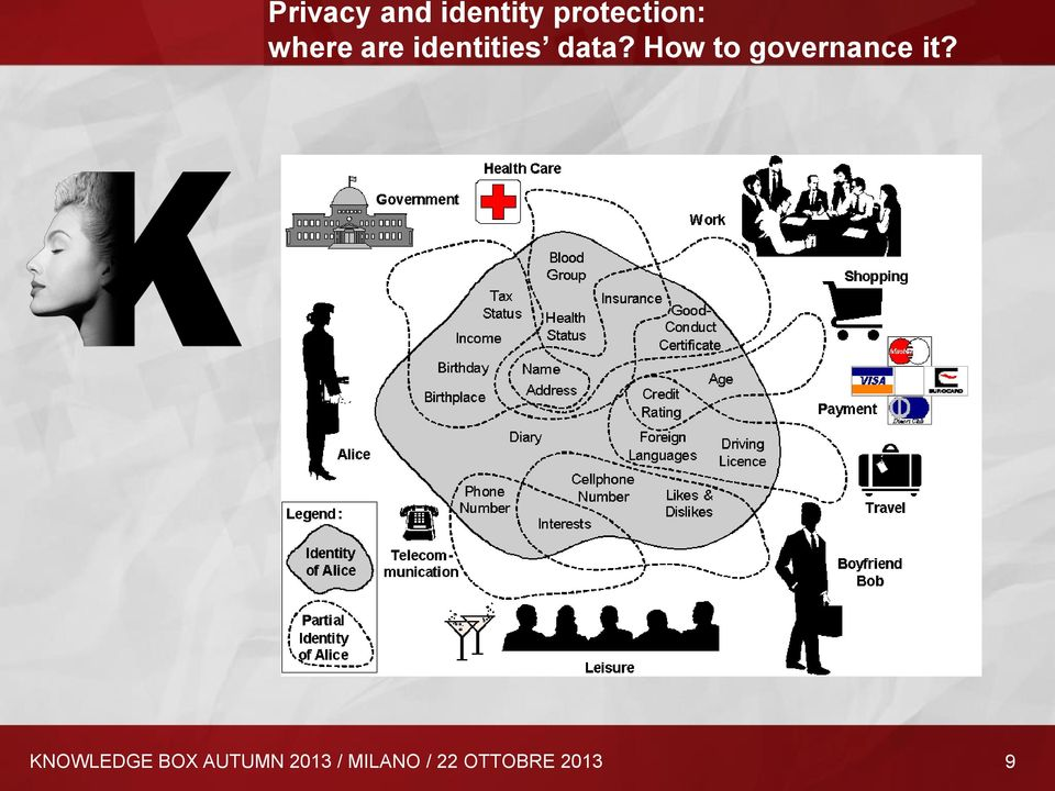 How to governance it?