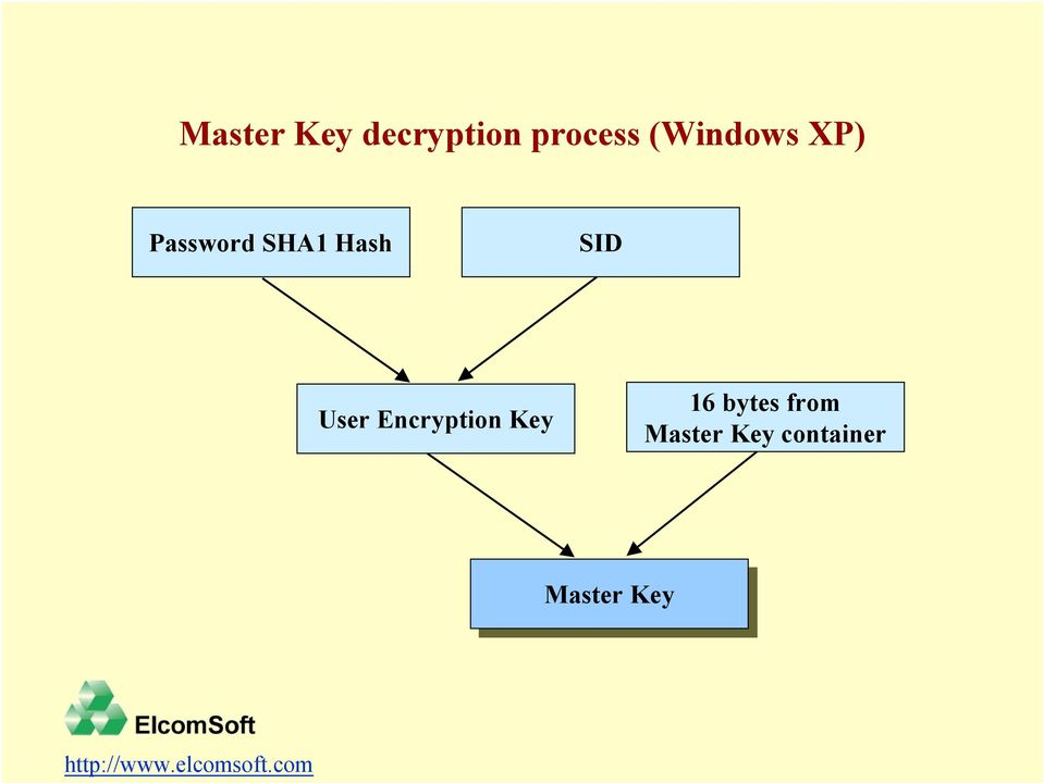User Encryption Key 16 bytes from
