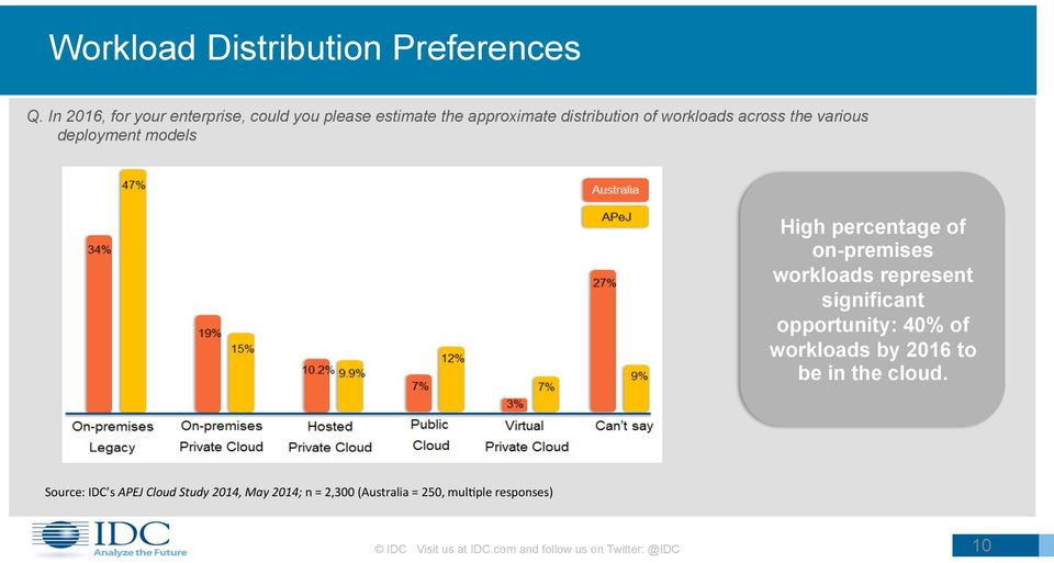 various deployment models High percentage of on-premises workloads represent significant opportunity: 40% of