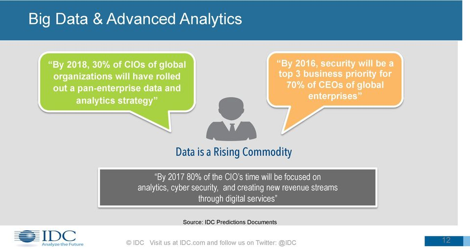 a Rising Commodity By 2017 80% of the CIO s time will be focused on analytics, cyber security, and creating new revenue