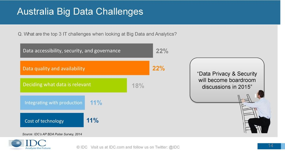 18% 22% Data Privacy & Security will become boardroom discussions in 2015 Integra<ng with produc<on Cost of