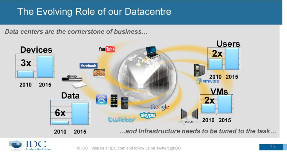 Users 2x 2010 2015 VMs 2x 2010 2015 and Infrastructure needs to