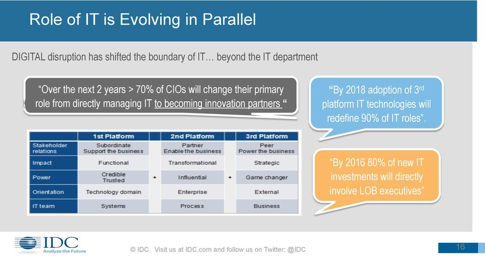 innovation partners By 2018 adoption of 3 rd platform IT technologies will redefine 90% of IT roles.