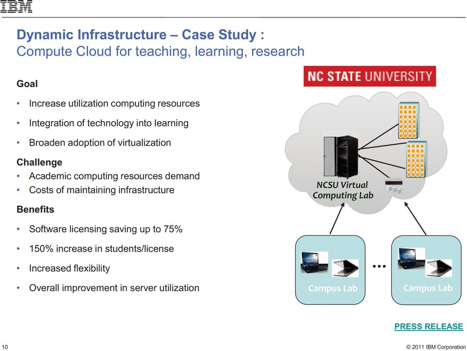 demand Costs of maintaining infrastructure Benefits NCSU Virtual Computing Lab Software licensing saving up to 75% 150%