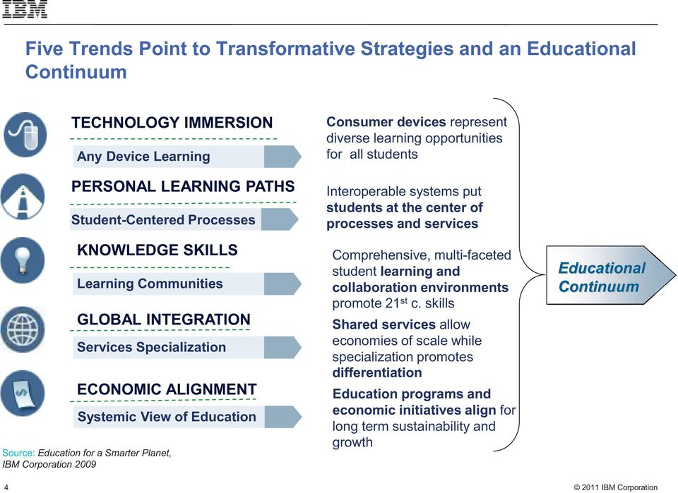 learning opportunities for all students Interoperable systems put students at the center of processes and services Comprehensive, multi-faceted student learning and collaboration environments promote