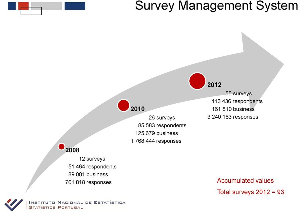 business 1 768 444 responses 2012 55 surveys 113 436 respondents 161