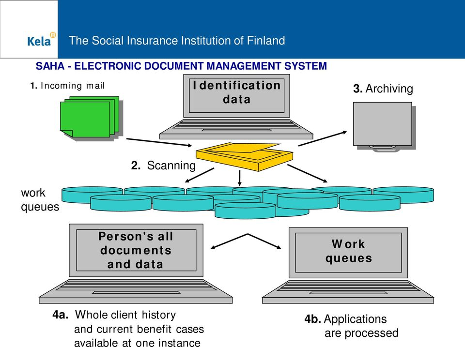 Scanning Person's all documents and data Work queues 4a.