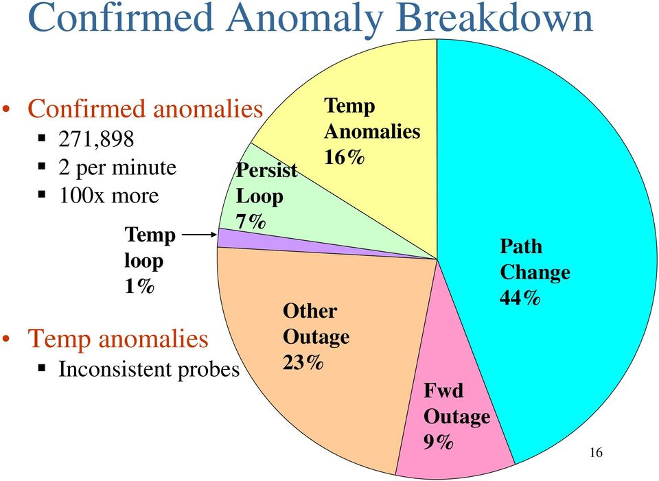 anomalies Inconsistent probes Persist Loop 7% Other