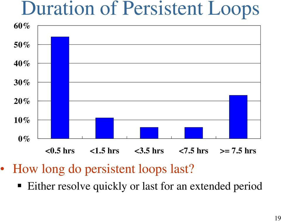 5 hrs How long do persistent loops last?