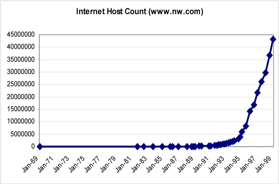 Internet Host Count (www.nw.