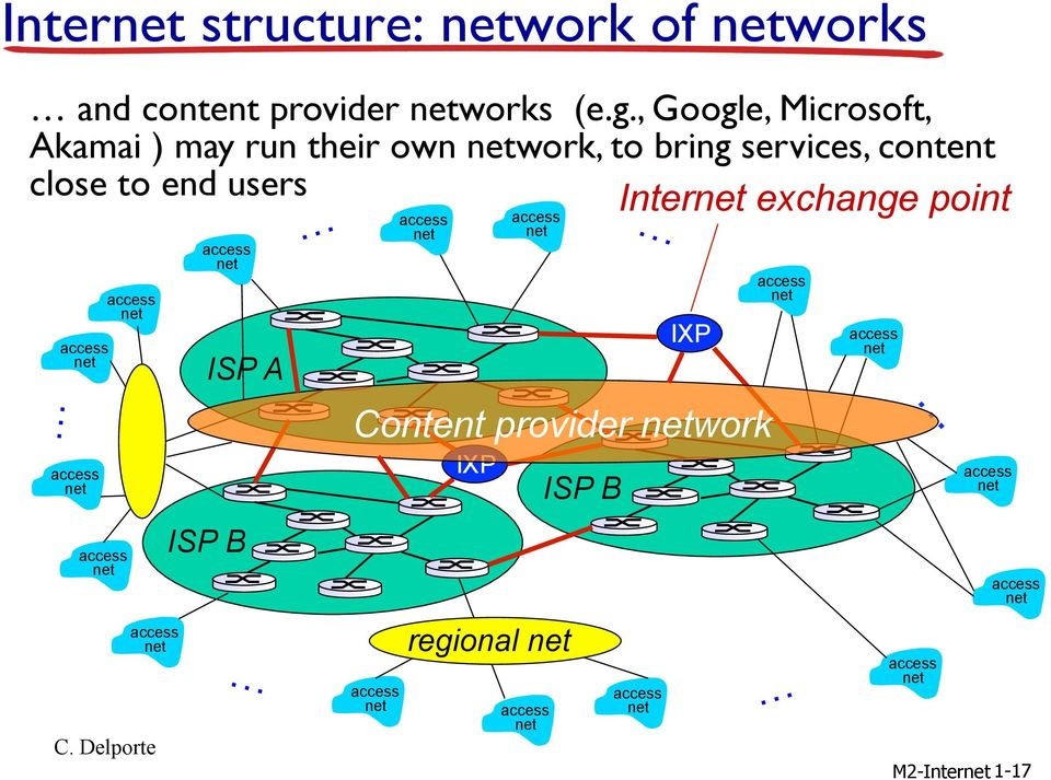 services, content close to end users ISP A ISP B ISP B IXP