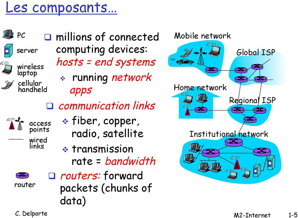 communication links v fiber, copper, radio, satellite v transmission rate = bandwidth q