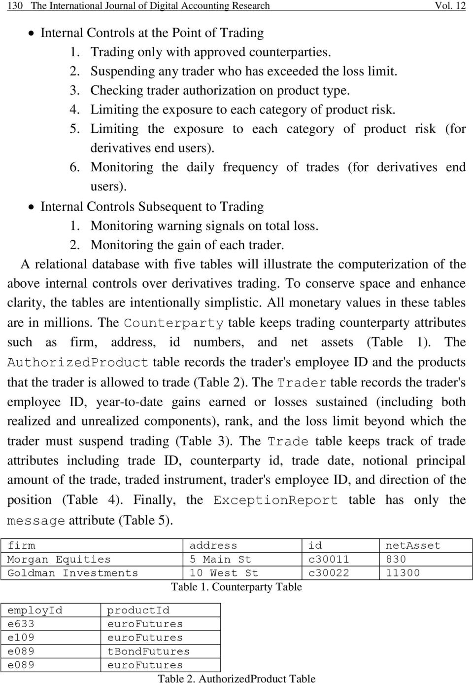 Limiting the exposure to each category of product risk (for derivatives end users). 6. Monitoring the daily frequency of trades (for derivatives end users). Internal Controls Subsequent to Trading 1.