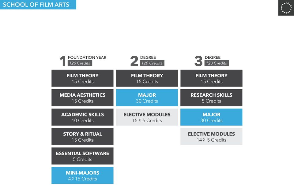 RESEARCH SKILLS 5 ACADEMIC SKILLS 10 15 X 5 30