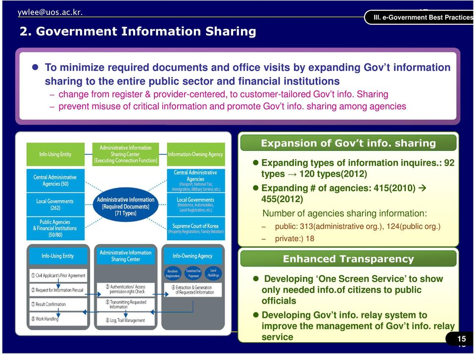 provider-centered, to customer-tailored Gov t info. Sharing prevent misuse of critical information and promote Gov t info. sharing among agencies Expansion of Gov t info.