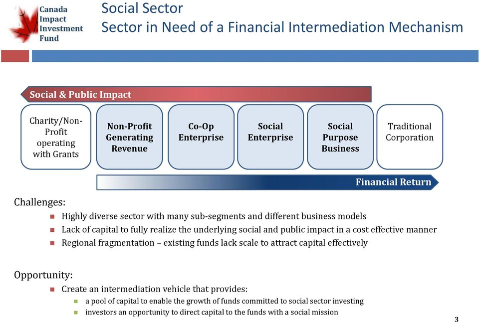 realize the underlying social and public impact in a cost effective manner Regional fragmentation existing funds lack scale to attract capital effectively Opportunity: Create an