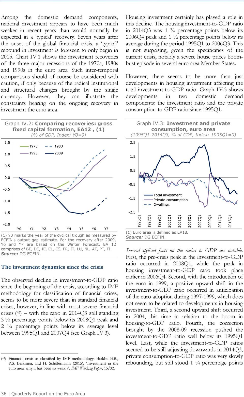 1 shows the investment recoveries of the three major recessions of the 197s, 198s and 199s in the euro area.