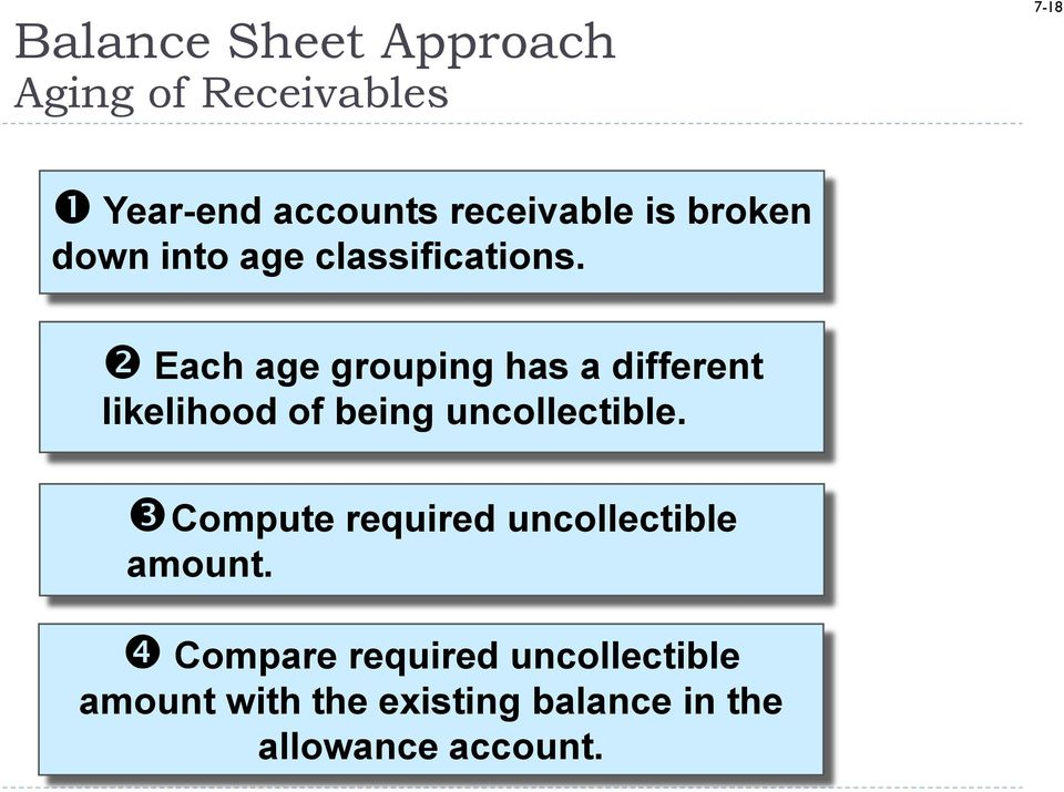 Each age grouping has a different likelihood of being uncollectible.