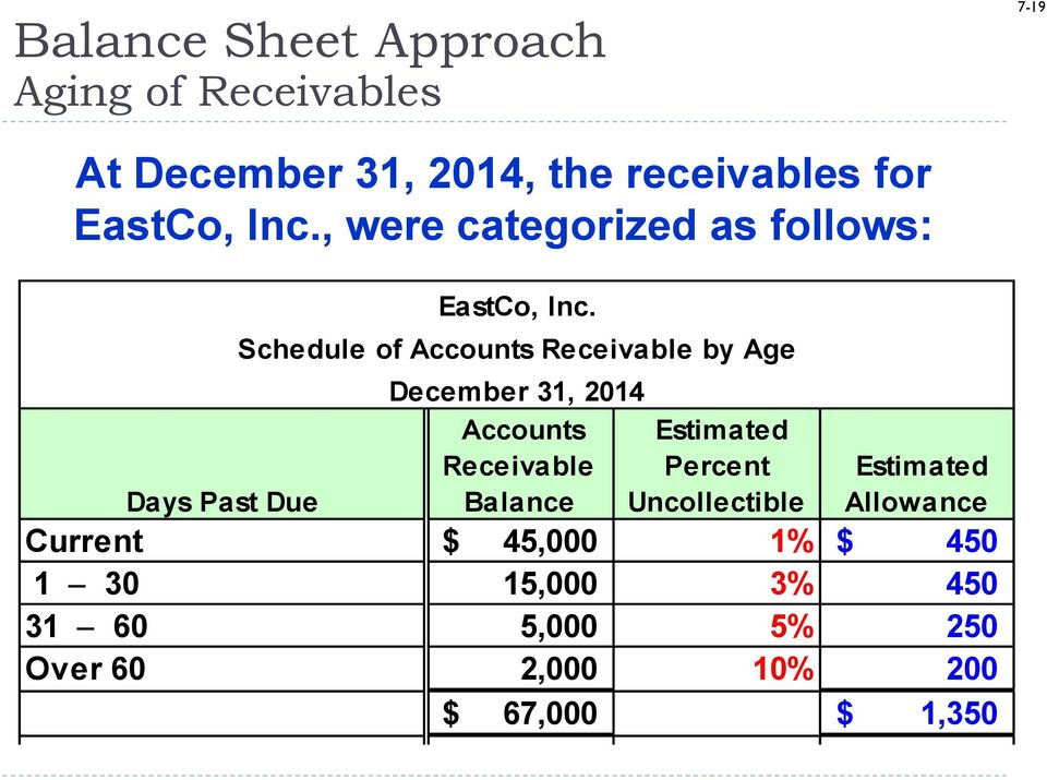 Schedule of Accounts Receivable by Age December 31, 2014 Accounts Estimated Receivable Percent