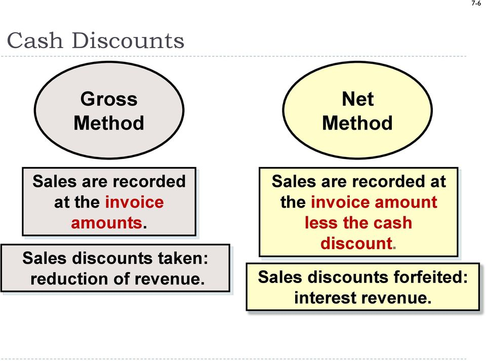 Sales discounts taken: reduction of revenue.
