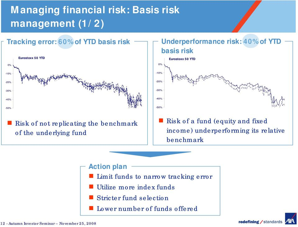 the underlying fund Risk of a fund (equity and fixed income) underperforming its relative benchmark Action plan Limit funds to narrow