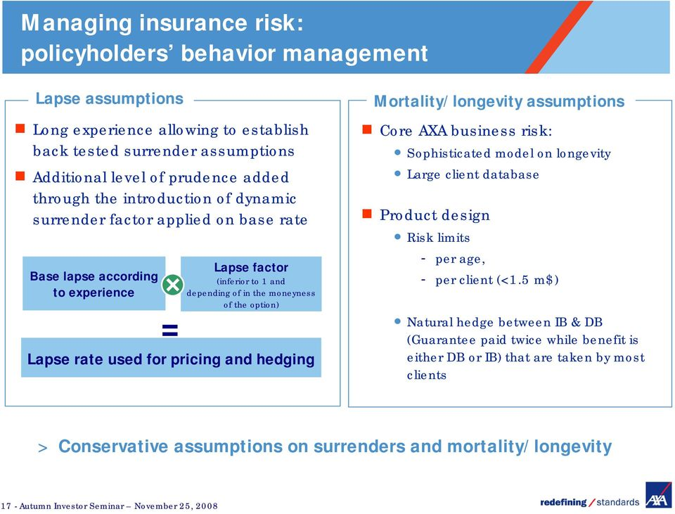 pricing and hedging Mortality/longevity assumptions Core AXA business risk: Sophisticated model on longevity Large client database Product design Risk limits - per age, - per client (<1.