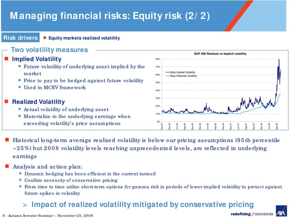 Volatility Actual volatility of underlying asset Materialize in the underlying earnings when exceeding volatility s price assumptions 30% 20% 10% 0% Dec-04 Mar-05 Jun-05 Sep-05 Dec-05 Mar-06 Jun-06