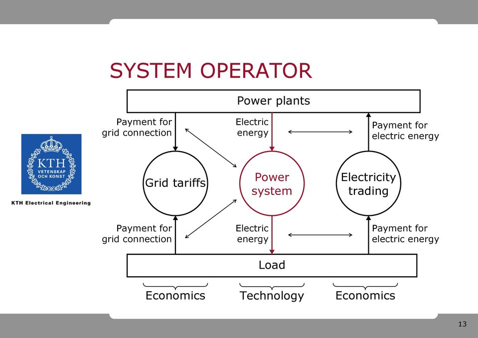 system Electricity trading grid connection Electric