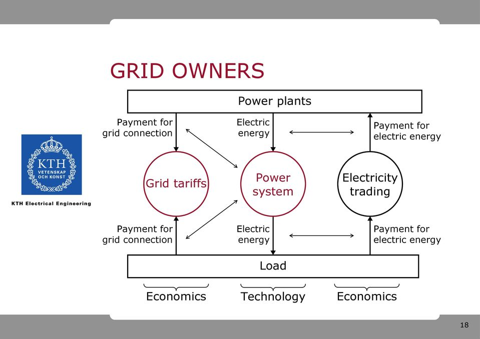 Electricity trading grid connection Electric energy