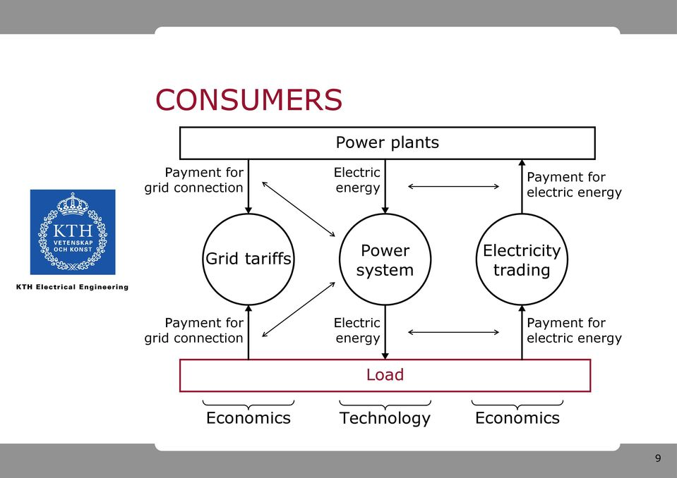 Electricity trading grid connection Electric