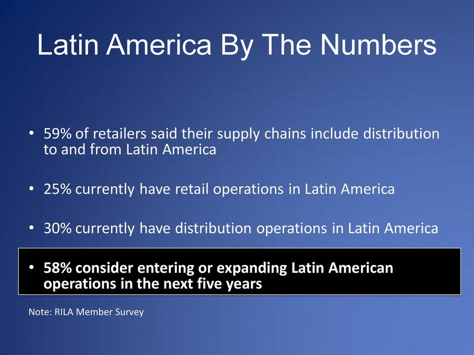 America 30% currently have distribution operations in Latin America 58% consider