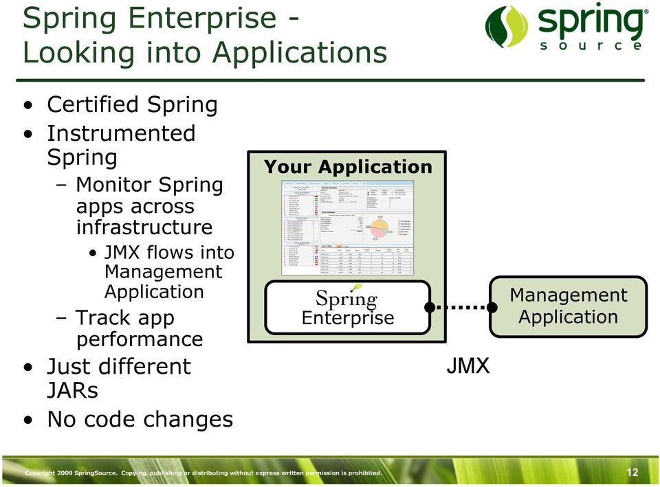 different JARs No code changes Your Application Enterprise JMX Management Application Copyright