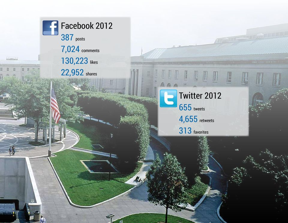 shares Twitter 2012 655 tweets
