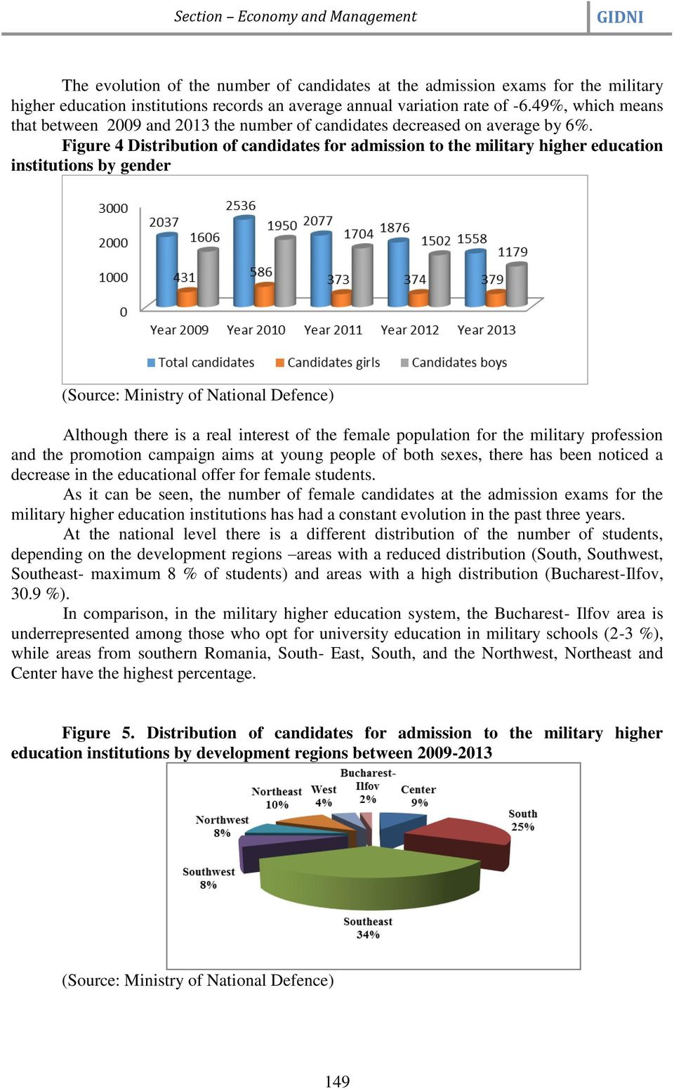 Figure 4 Distribution of candidates for admission to the military higher education institutions by gender Although there is a real interest of the female population for the military profession and