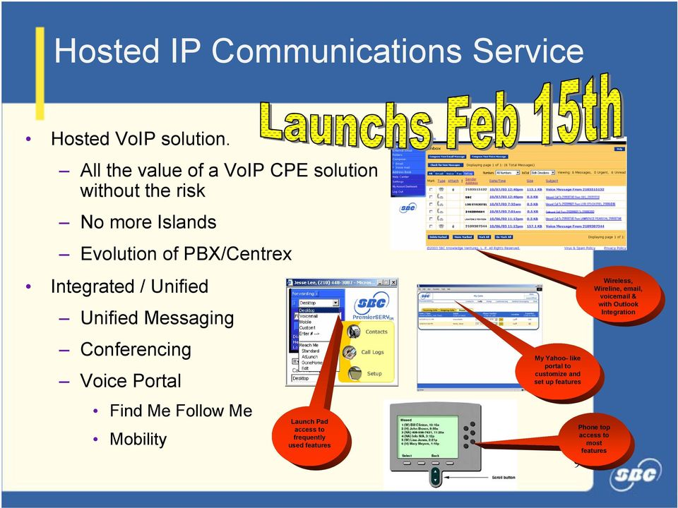Unified Unified Messaging Conferencing Voice Portal Find Me Follow Me Mobility Launch Pad access to frequently