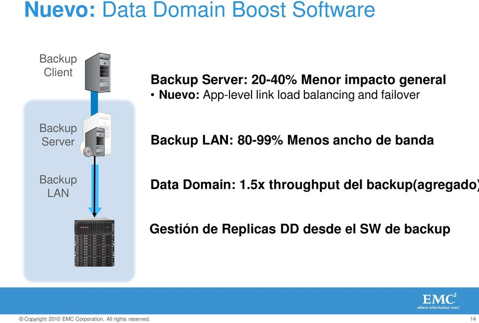 and failover Backup LAN: 80-99% Menos ancho de banda Backup LAN Data